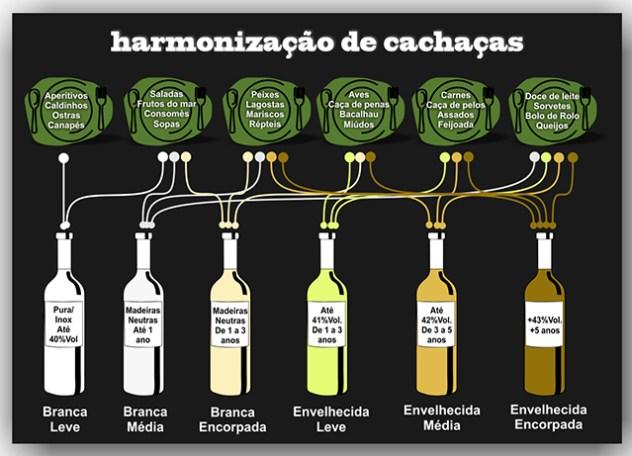 Infográfico hamonização de cachaças