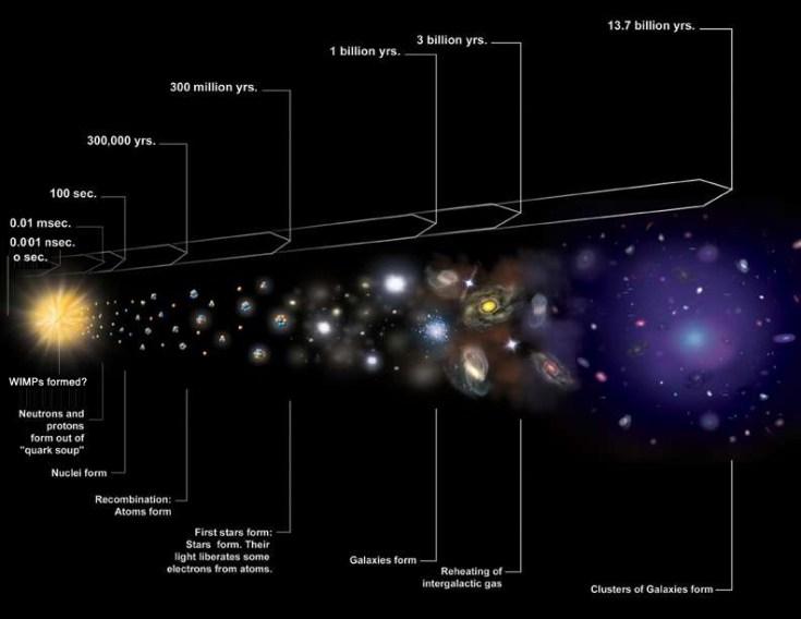 WIMP e Cosmic Timeline