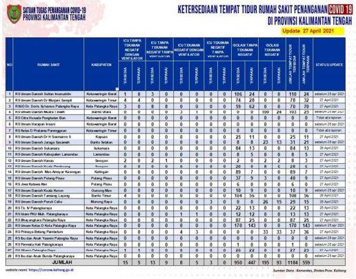 Ini Dia Sebanyak 1.184 Tempat Tidur Rumah Sakit Penanganan Covid-19 di Prov. Kalteng Tersedia