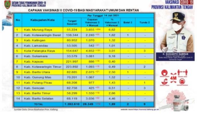 Capaian Vaksinasi Covid-19 Tahap I dan Tahap II Prov. Kalteng