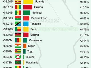 Africans counties GDP