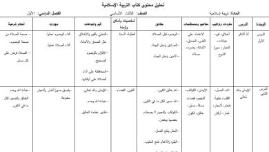 صورة تحليل مميز لمبحث التربية الإسلامية للفصل الأول الصف الثالث