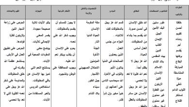 Photo of تحليل مميز لمحتوى التربية الإسلامية الصف الخامس الفصل الأول