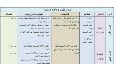 Photo of تحليل رائع لمحتوى مبحث رياضيات الصف السابع الفصل الأول