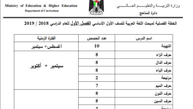 Photo of خطة الوزارة لمبحث اللغة العربية الصف الأول الفصل الأول