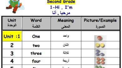 صورة مجمع مفردات مبحث اللغة الإنجليزية مترجمة للعربية للصف الثاني الفصل الأول