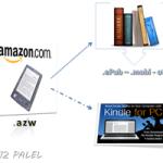 Amazon: ebooks, comprar y convertir a otros formatos con Calibre