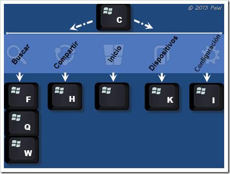 Teclado abreviado para acciones en Windows 8
