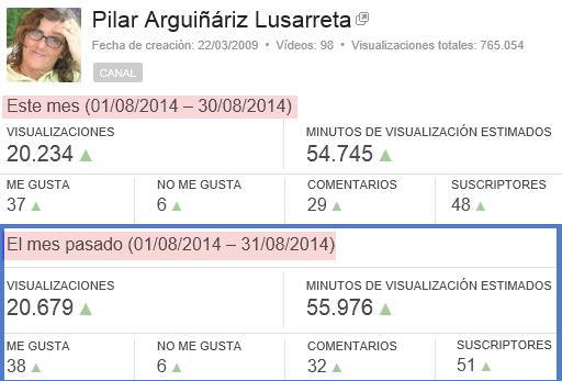 Estadísticas agosto 2014 - Palel.es