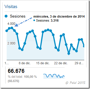 Estadísticas diciembre 2014 - Palel.es