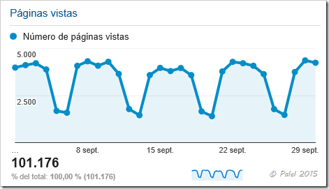 Estadísticas septiembre 2015 - palel.es