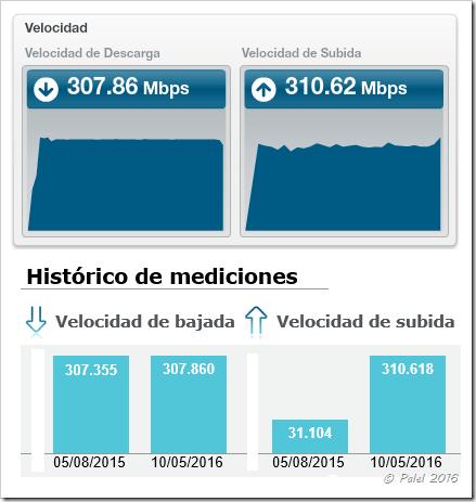 Movistar velocidad simétrica 300/300 - palel.es