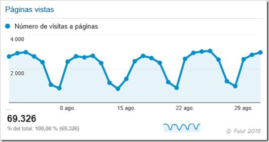 Estadísticas agosto 2016 - palel.es