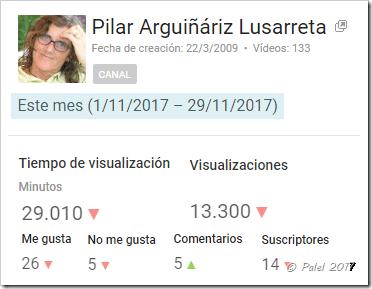 Estadísticas noviembre 2017 - palel.es