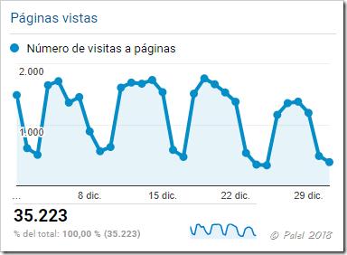 Estadísticas diciembre 2017 - palel.es