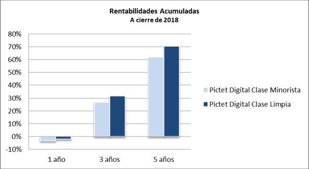 Grafico rentabilidades acumuladas a cierree de 2018