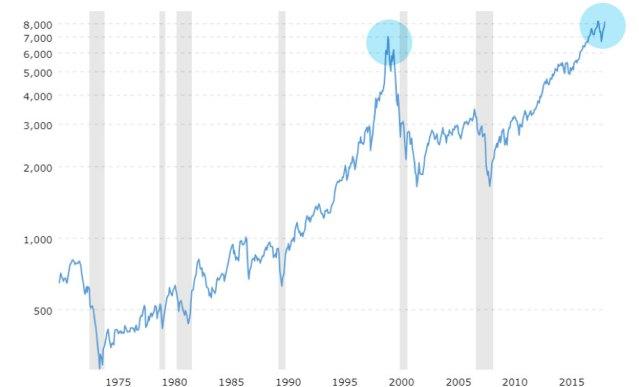 Evolución histórica Indice Nasdaq Composite ajustado por la inflación