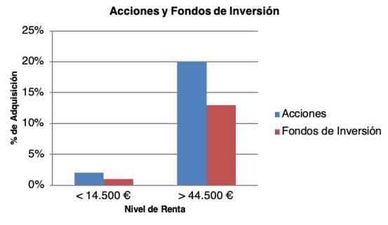 Grafico comparativo por nivel de renta en el uso de acciones y fondos de inversión