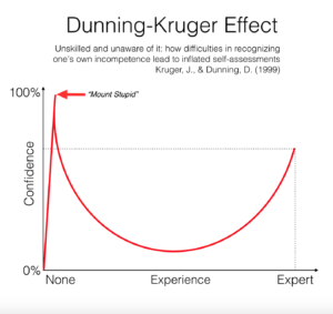 Dietary Dogmatic Asshole Complex and the Duning Kruger Effect