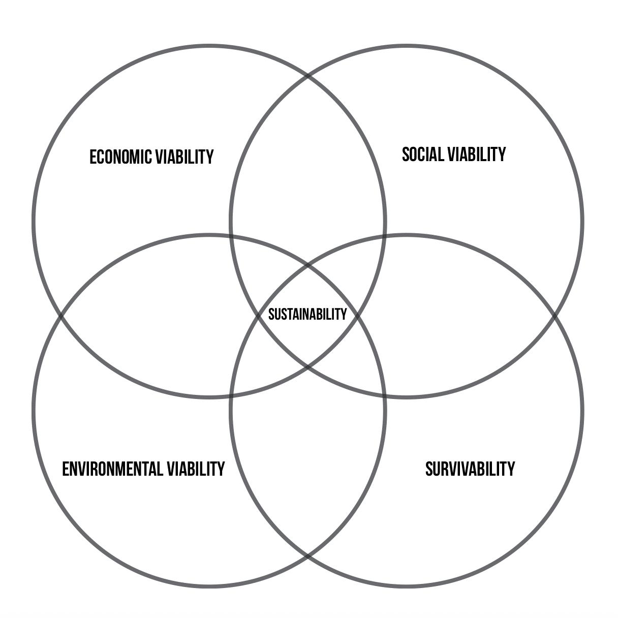 Karen Pendergrass Sustainability Venn Diagram Model