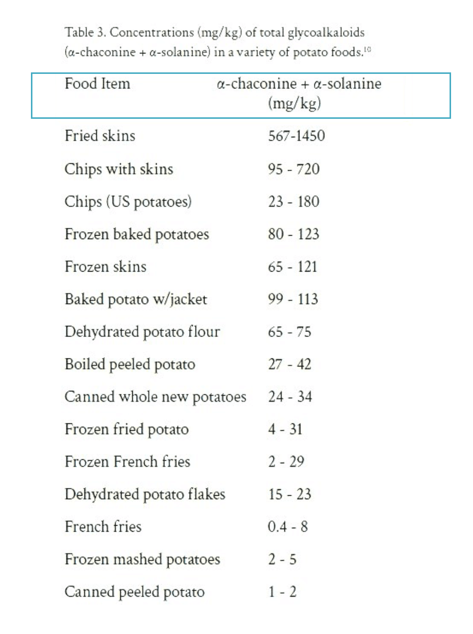 Concentrations of total glycoalkaloids in a variety of potato foods
