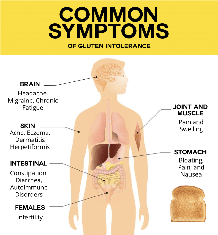 Common symptoms of gluten intolerance