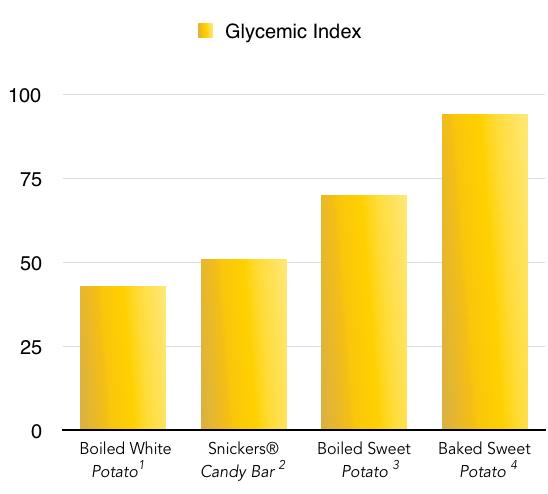 Glycemix Index of white potato