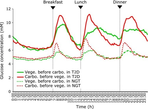 Blood g;ucose levels, eating vegetables before or after the starch. T2D = tye 2 diabetes. NGT = normal glucose tolerance