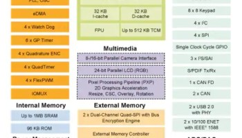STM32U5: Ultra-Low-Power MCU with High performance 5