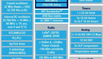STM32WL-Block-Diagram