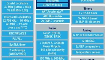 STM32WL-Block-Diagram