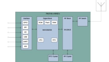 FMLR-LoRa-Module-Block-Diagram