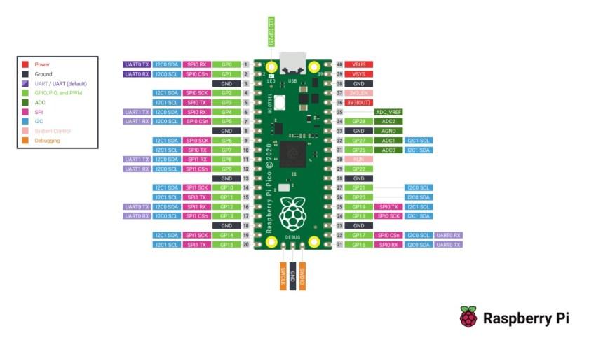 Raspberry Pi PICO 2