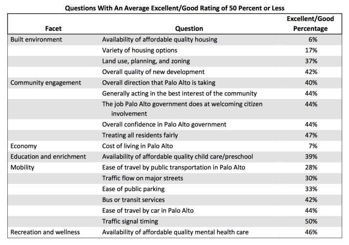 Citizen survey