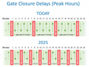 Gate Closure Delays now and 2025
