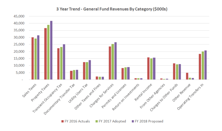 General Fund Revenue Trend by Category