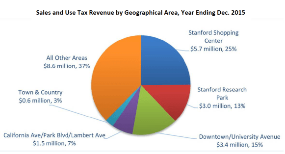 Sales Tax by Geographical Area 2015