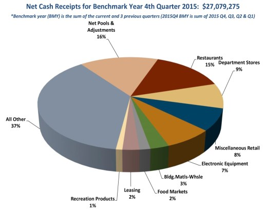 Sales Tax Sources 2015 pie chart