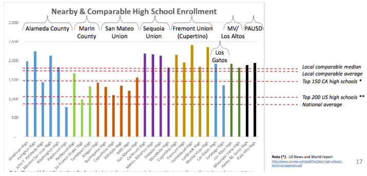 Comparable High School Enrollment