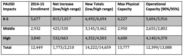 Enrollment growth table