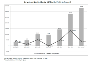 Downtown commercial growth