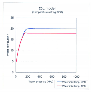20 l/min water flow calculation