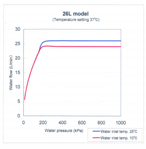 26 l/min water flow calculation