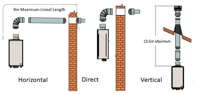 Balanced Flue Options for Paloma Internal 27l/min Gas geyser