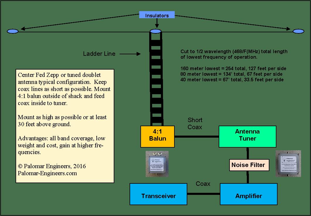 Ladder Line antenna Diagram - Ladder Line Baluns