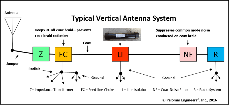 vertical antenna system 4 - Vertical Antennas