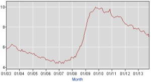 Bureau of Labor Statistics Unemployment Rate 2003 to 2013