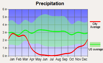 Carlsbad Average Rainfall
