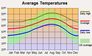 Encinitas average temperatures
