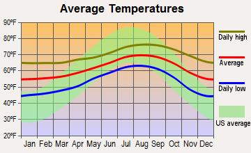 Oceanside Average Temperatures